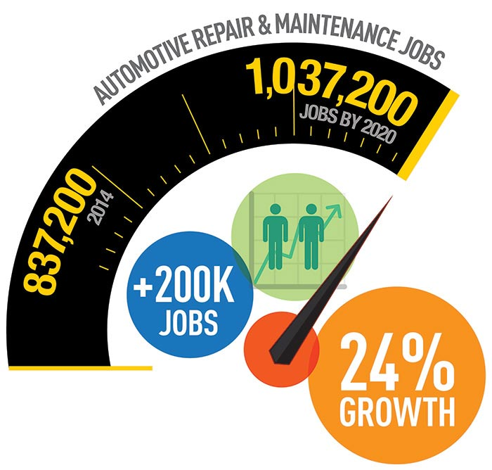 Auto Mechanic Jobs Outlook